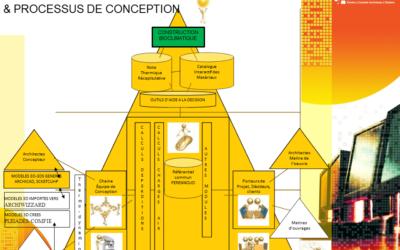 CONSEILS ÉNERGÉTIQUES BIOCLIMATIQUES/ BBC